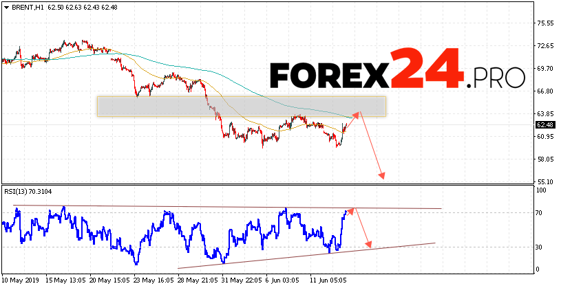 BRENT Crude Oil Forecast and analysis June 14, 2019