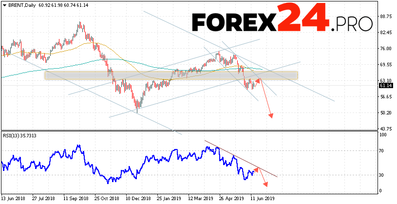 BRENT oil Forecast and Analysis June 17 — 21, 2019