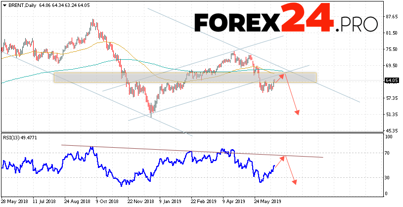 BRENT oil Forecast and Analysis June 24 — 28, 2019