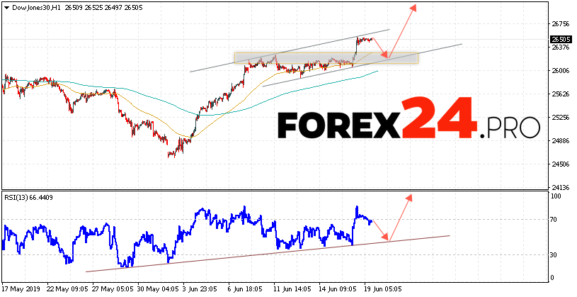 Dow Jones Index Forecast and Analysis June 20, 2019 | FOREX24.PRO