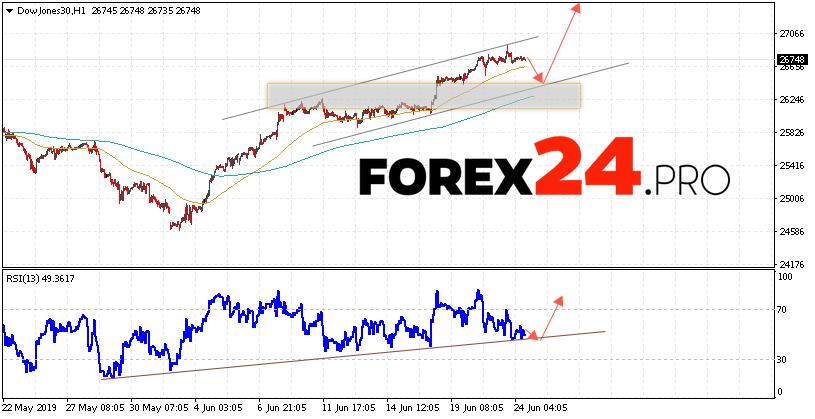 Dow Jones Index Forecast and Analysis June 25, 2019