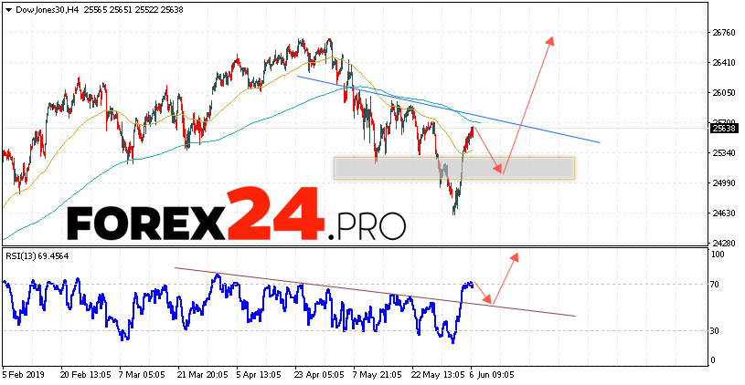 Dow Jones Index Forecast and Analysis June 7, 2019 | FOREX24.PRO
