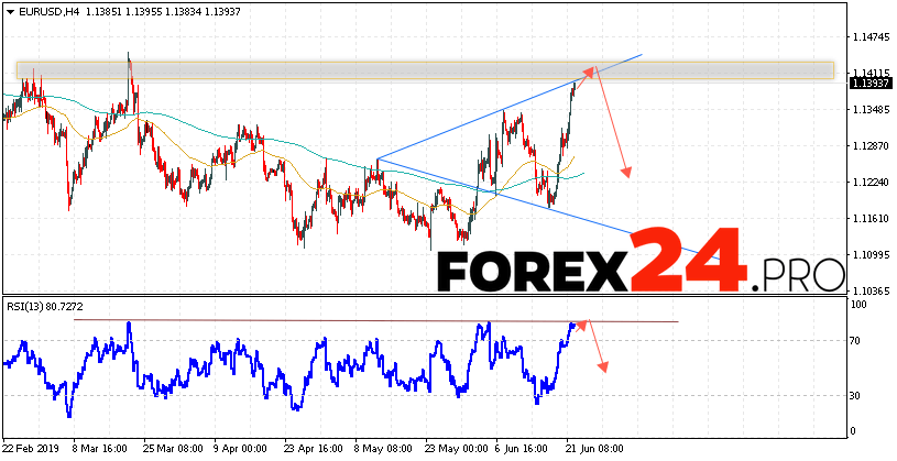 EUR/USD Forecast Euro Dollar June 25, 2019