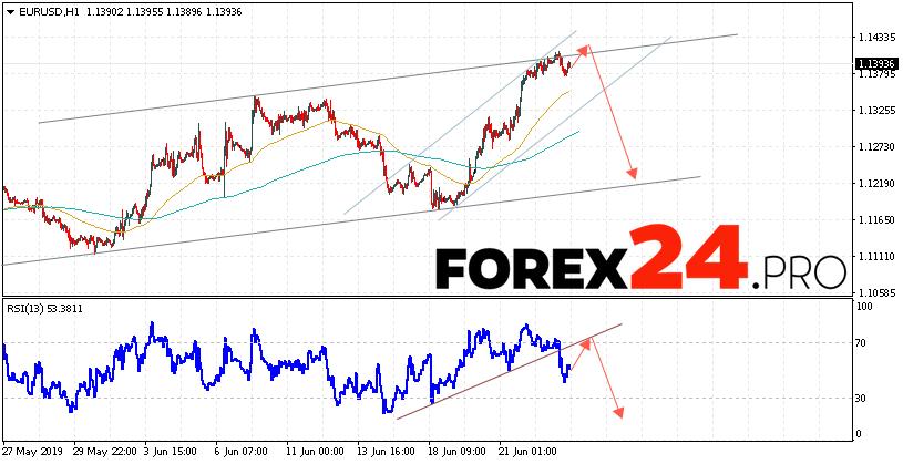 EUR/USD Forecast Euro Dollar June 26, 2019