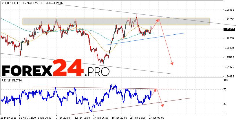 GBP/USD Forecast Pound Dollar June 28, 2019