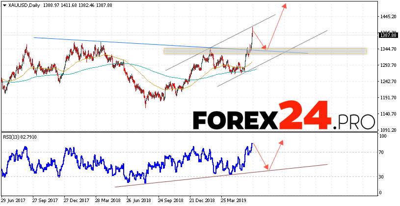 GOLD Price Forecast and Analysis June 24 — 28, 2019