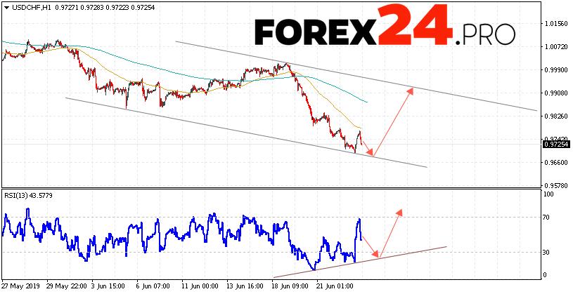 USD/CHF Forecast Dollar Franc June 26, 2019