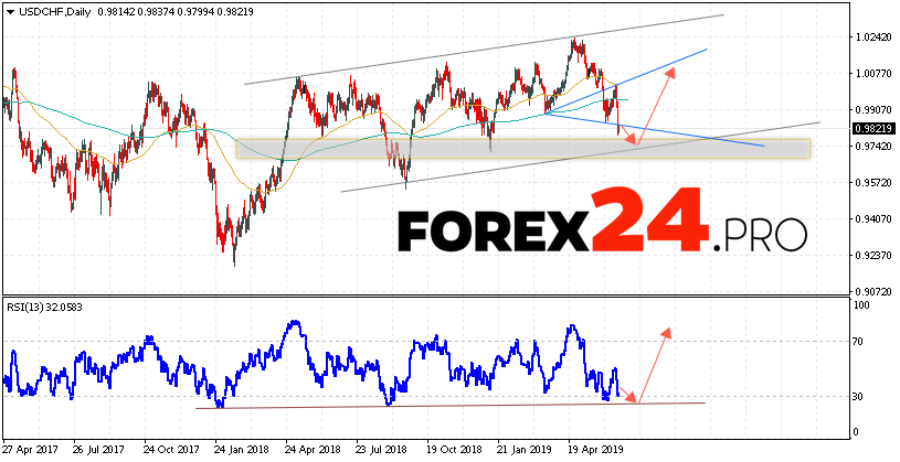 USD/CHF Forecast and Analysis June 24 — 28, 2019