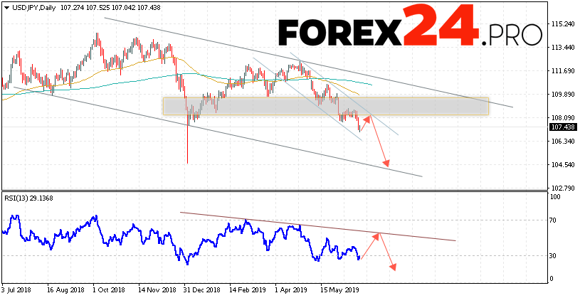 USD/JPY Forecast and Analysis June 24 — 28, 2019