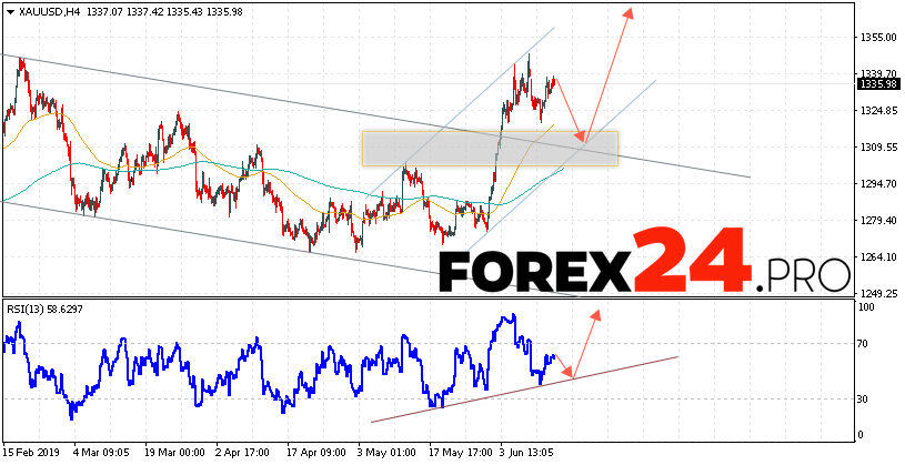 XAU/USD Forecast and GOLD analysis June 14, 2019
