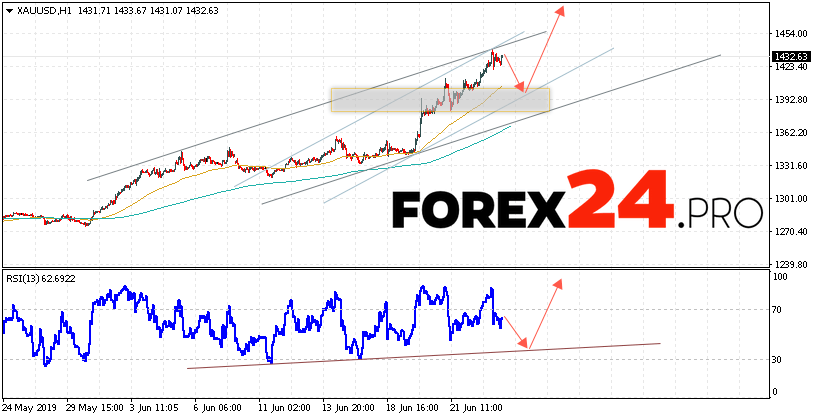 XAU/USD Forecast and GOLD analysis June 26, 2019