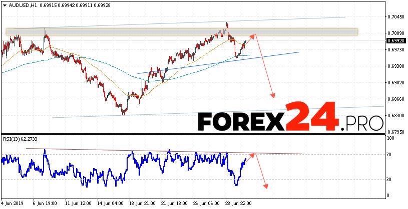AUD/USD Forecast Australian Dollar July 3, 2019