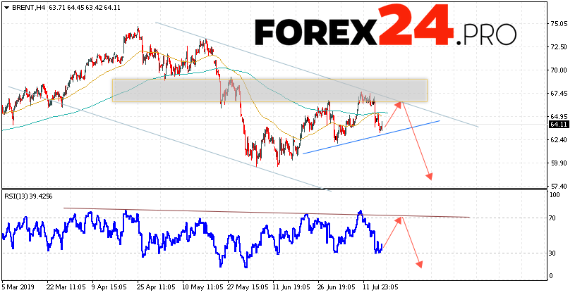 BRENT Crude Oil Forecast and analysis July 19, 2019