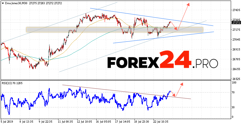 Dow Jones Index Forecast and Analysis July 24, 2019 | FOREX24.PRO