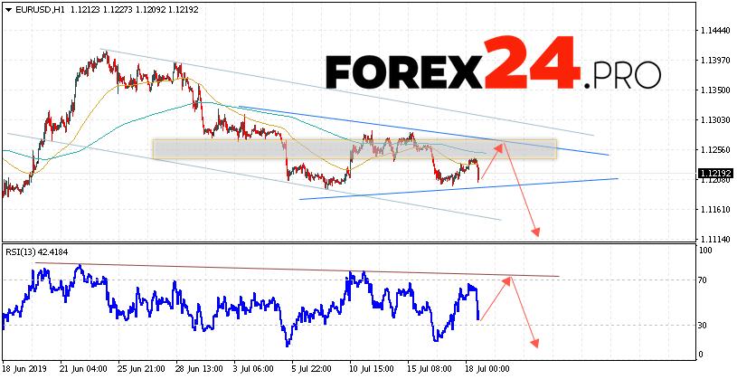 EUR/USD Forecast Euro Dollar July 19, 2019