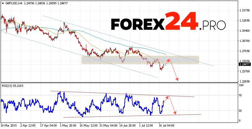 GBP/USD Forecast Pound Dollar July 19, 2019