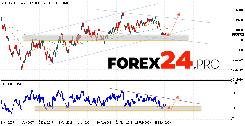 USD/CAD Forecast and Analysis July 22 — 26, 2019