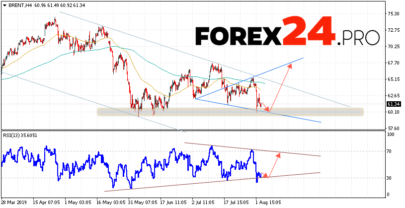 BRENT Crude Oil Forecast and analysis August 6, 2019 | FOREX24 PRO