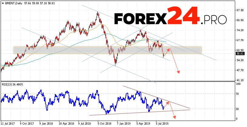 BRENT oil Forecast and Analysis August 12 — 16, 2019