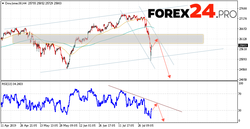 Dow Jones Index Forecast and Analysis August 7, 2019   FOREX24.PRO