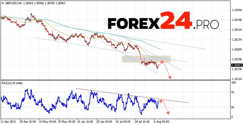 GBP/USD Forecast Pound Dollar August 13, 2019
