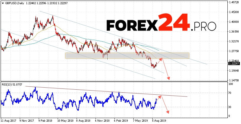 GBP/USD Forecast and Analysis August 26 — 30, 2019