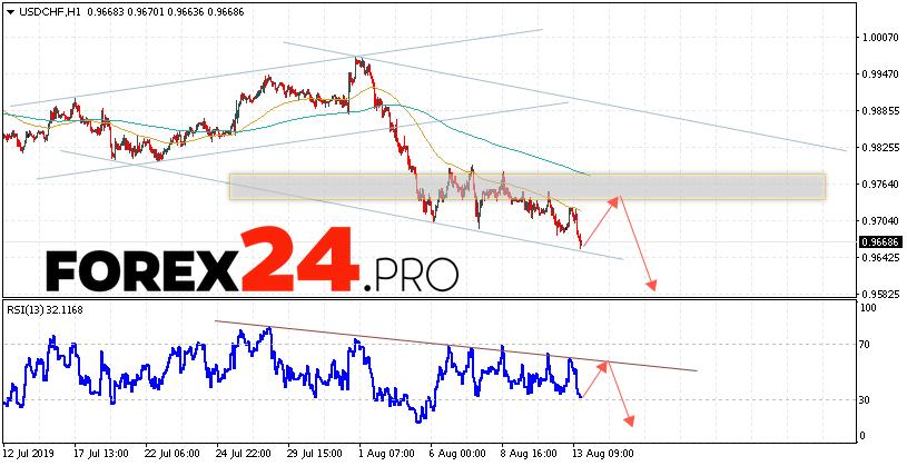 USD/CHF Forecast Dollar Franc August 14, 2019