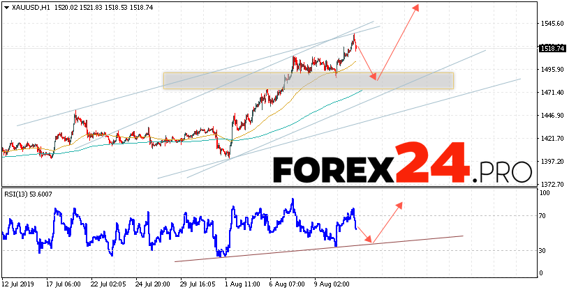 XAU/USD Forecast and GOLD analysis August 14, 2019
