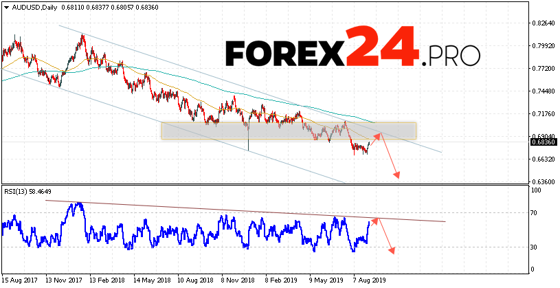 AUD/USD Forecast and Analysis September 9 — 13, 2019