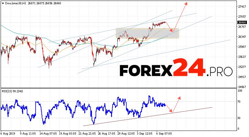 Dow Jones Index Forecast and Analysis September 10, 2019