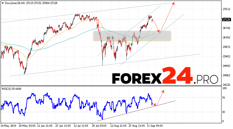 Dow Jones Index Forecast and Analysis September 17, 2019
