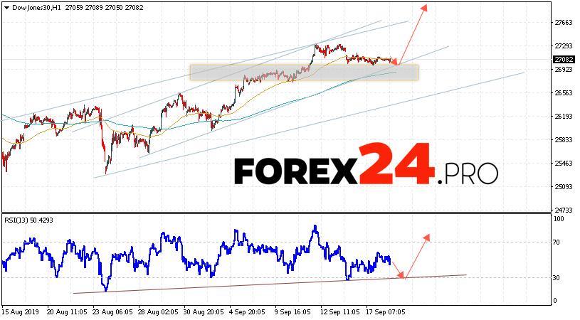 Dow Jones Index Forecast and Analysis September 19, 2019