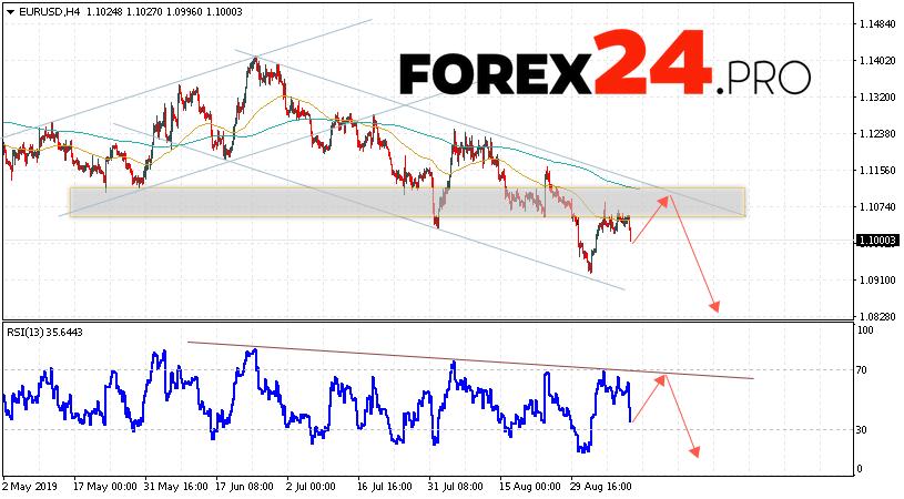EUR/USD Forecast Euro Dollar September 12, 2019