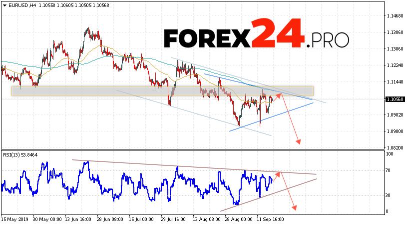 EUR/USD Forecast Euro Dollar September 19, 2019