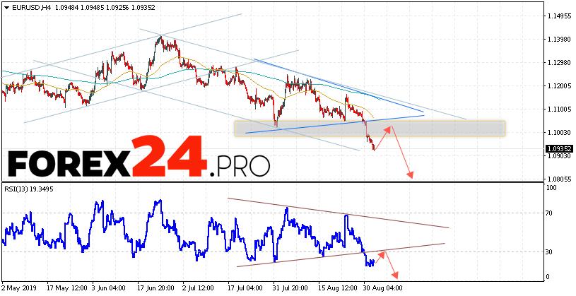 EUR/USD Forecast Euro Dollar September 4, 2019