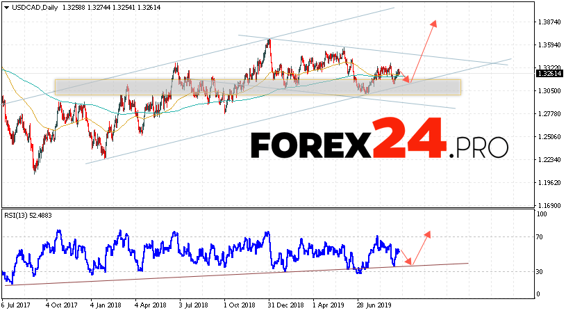 USD/CAD Forecast and Analysis September 23 — 27, 2019