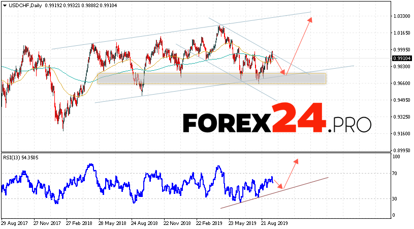 USD/CHF Forecast and Analysis September 23 — 27, 2019