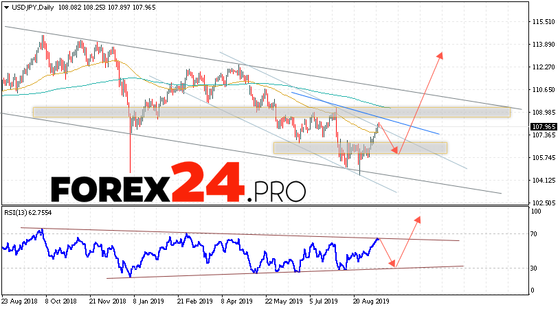 USD/JPY Forecast and Analysis September 16 — 20, 2019