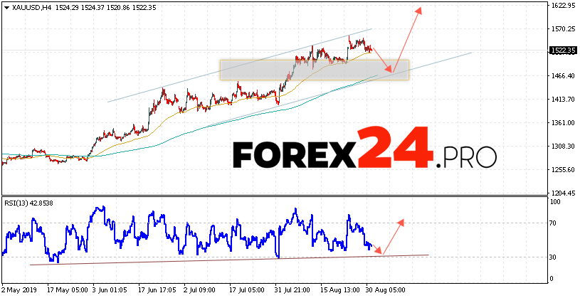 XAU/USD Forecast and GOLD analysis September 3, 2019