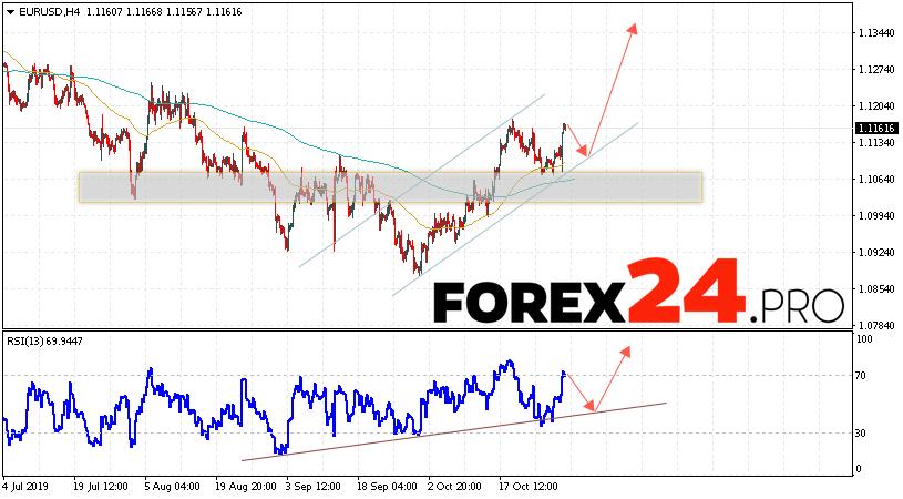 EUR/USD Forecast Euro Dollar November 1, 2019