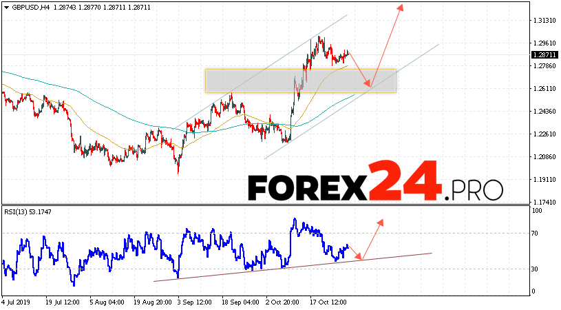 GBP/USD Forecast Pound Dollar October 31, 2019