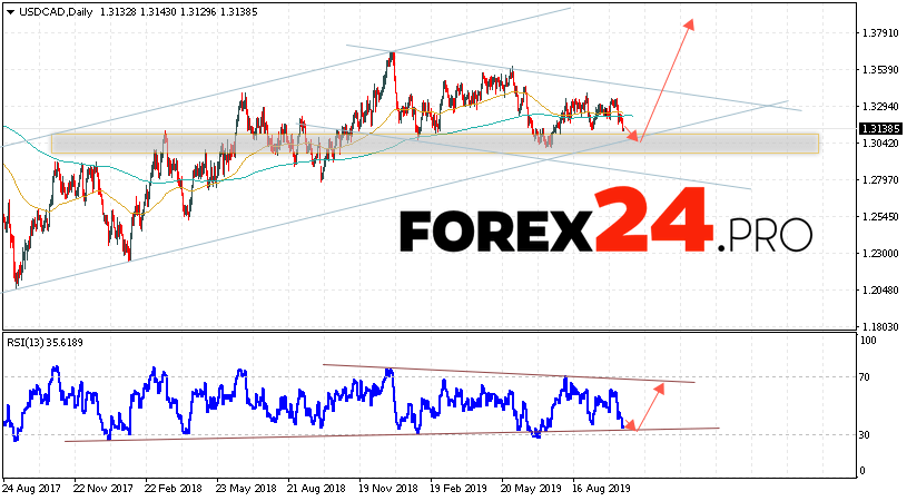 USD/CAD Forecast and Analysis October 21 — 25, 2019