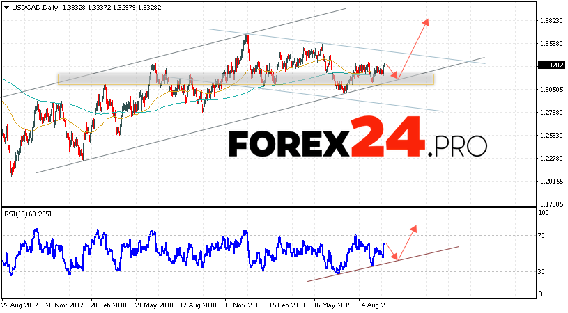 USD/CAD Forecast and Analysis October 7 — 11, 2019