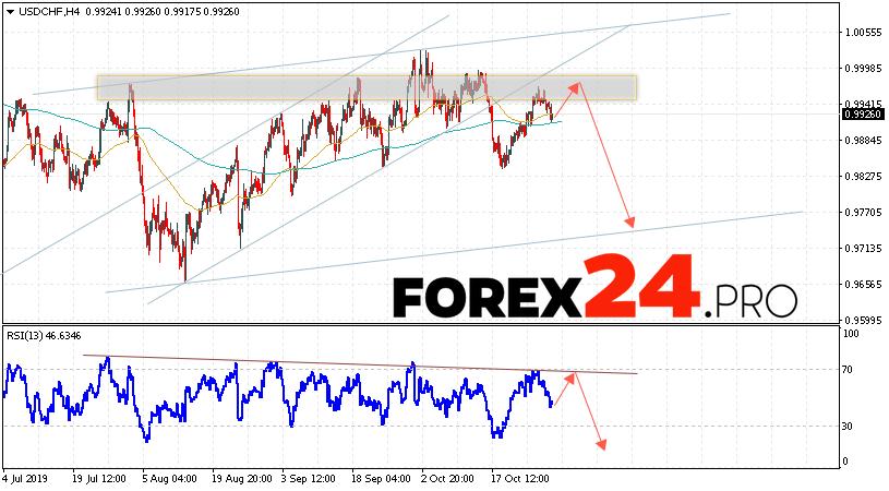 USD/CHF Forecast Dollar Franc October 31, 2019