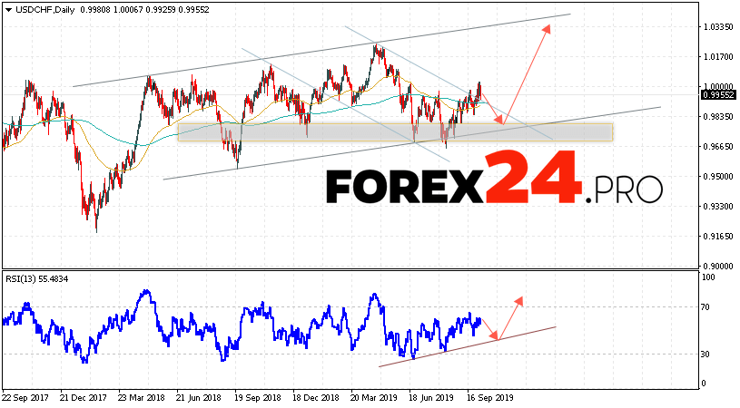 USD/CHF Forecast and Analysis October 7 — 11, 2019