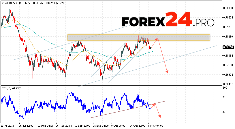 AUD/USD Forecast Australian Dollar November 12, 2019