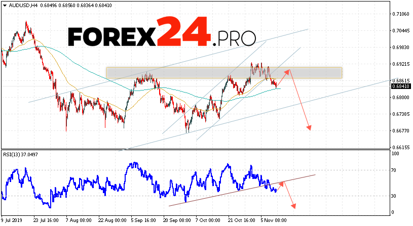 AUD/USD Forecast Australian Dollar November 13, 2019