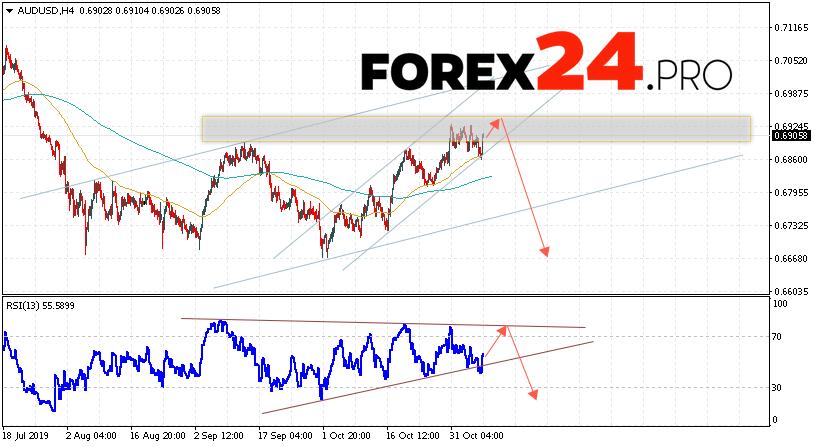 AUD/USD Forecast Australian Dollar November 8, 2019