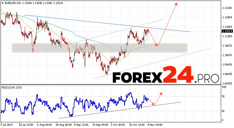 EUR/USD Forecast Euro Dollar November 5, 2019