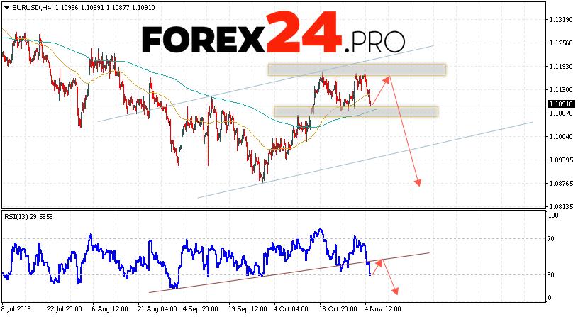 EUR/USD Forecast Euro Dollar November 6, 2019